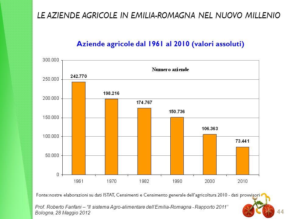Prof. Roberto Fanfani – Il sistema Agro-alimentare dellEmilia-Romagna - Rapporto 2011 Bologna, 28 Maggio 2012 44 Aziende agricole dal 1961 al 2010 (va