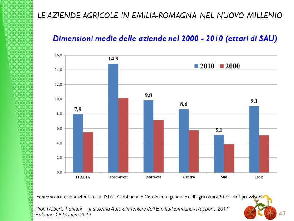 Prof. Roberto Fanfani – Il sistema Agro-alimentare dellEmilia-Romagna - Rapporto 2011 Bologna, 28 Maggio 2012 47 Dimensioni medie delle aziende nel 20