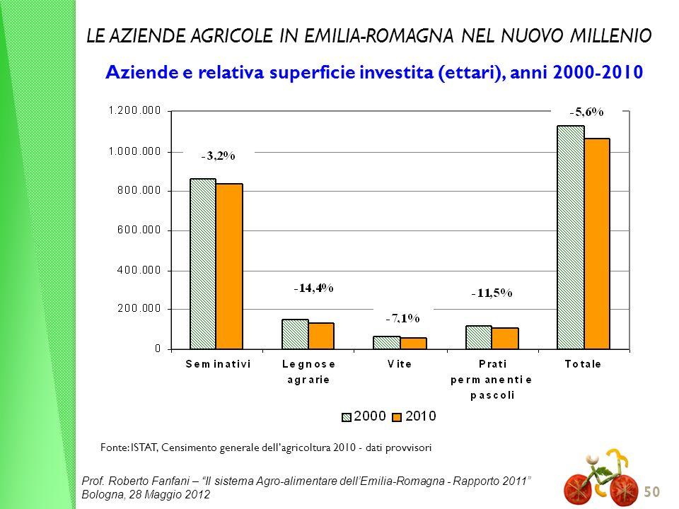 Prof. Roberto Fanfani – Il sistema Agro-alimentare dellEmilia-Romagna - Rapporto 2011 Bologna, 28 Maggio 2012 50 Fonte: ISTAT, Censimento generale del