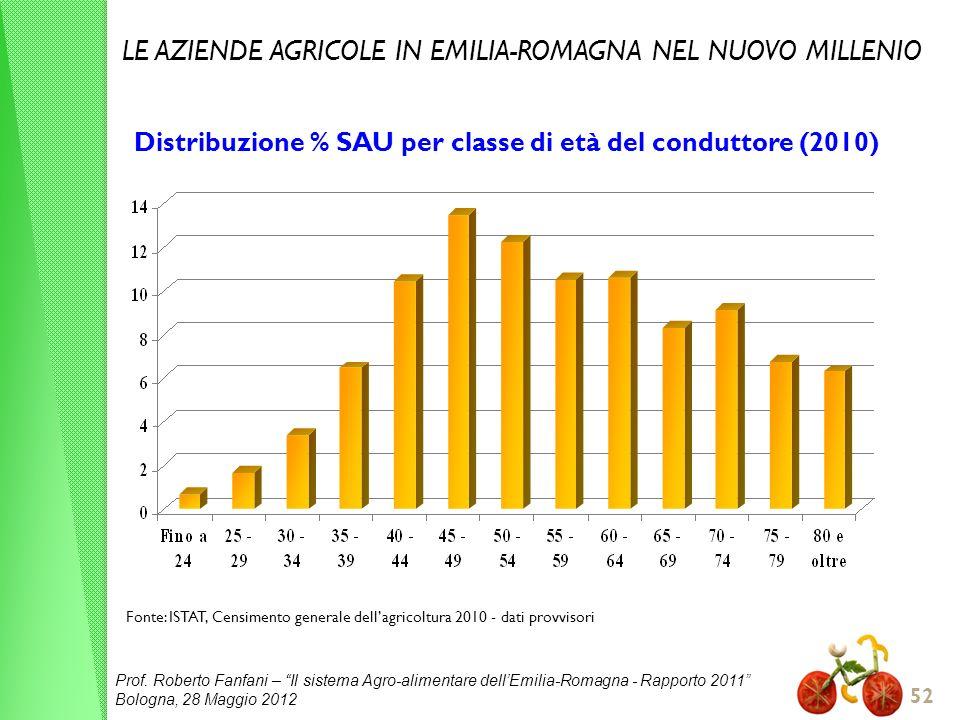 Prof. Roberto Fanfani – Il sistema Agro-alimentare dellEmilia-Romagna - Rapporto 2011 Bologna, 28 Maggio 2012 52 Distribuzione % SAU per classe di età