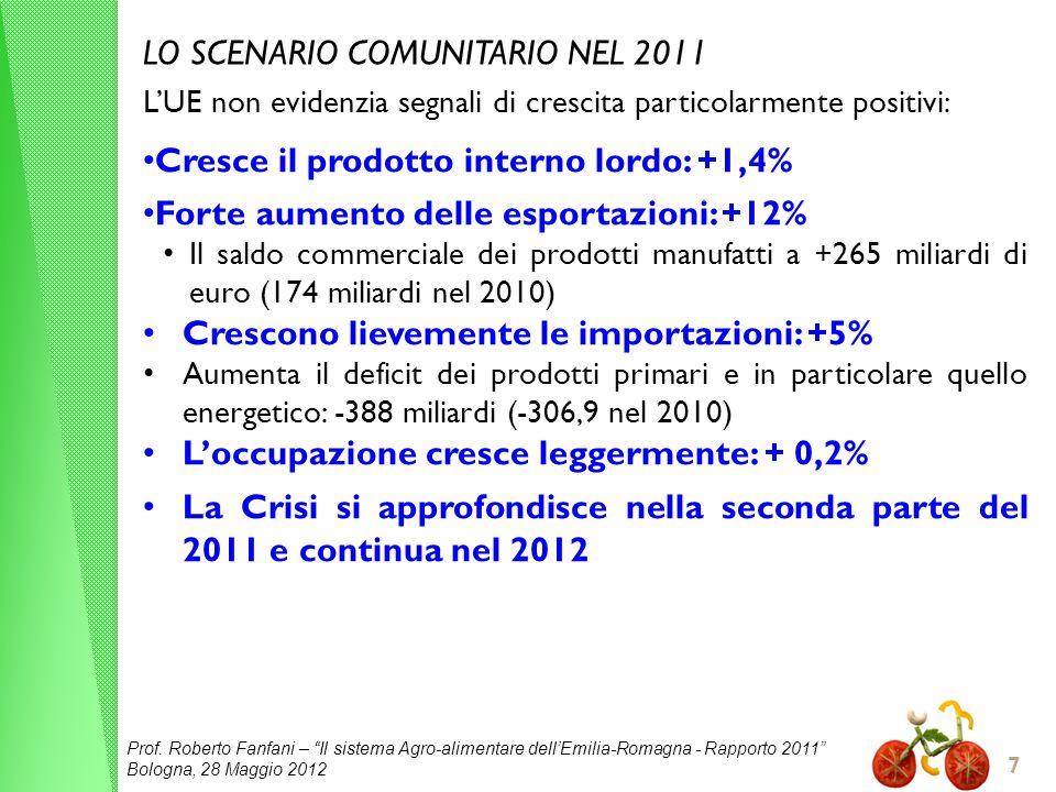 Prof. Roberto Fanfani – Il sistema Agro-alimentare dellEmilia-Romagna - Rapporto 2011 Bologna, 28 Maggio 2012 7 LO SCENARIO COMUNITARIO NEL 2011 LUE n