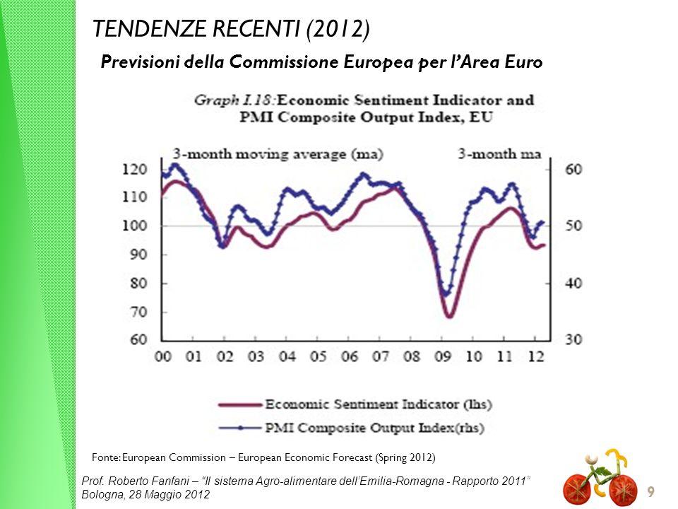 Prof. Roberto Fanfani – Il sistema Agro-alimentare dellEmilia-Romagna - Rapporto 2011 Bologna, 28 Maggio 2012 9 TENDENZE RECENTI (2012) Fonte: Europea