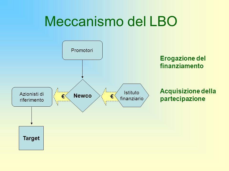 Promotori Erogazione del finanziamento Acquisizione della partecipazione Target Azionisti di riferimento Istituto finanziario Newco Meccanismo del LBO
