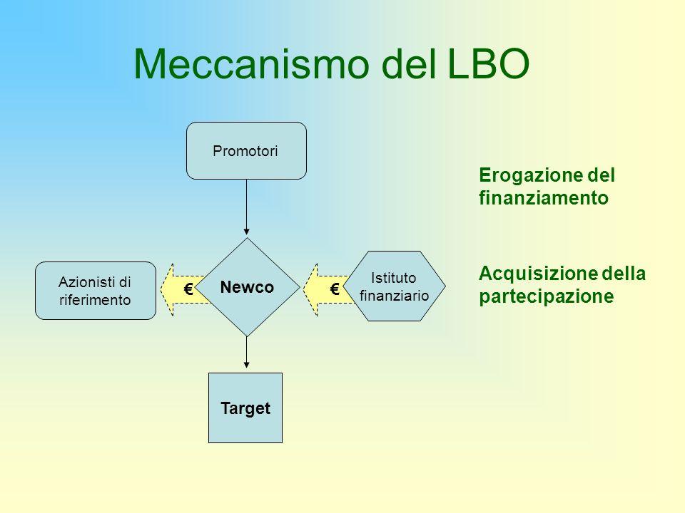 Target Promotori Erogazione del finanziamento Acquisizione della partecipazione Azionisti di riferimento Istituto finanziario Newco Meccanismo del LBO