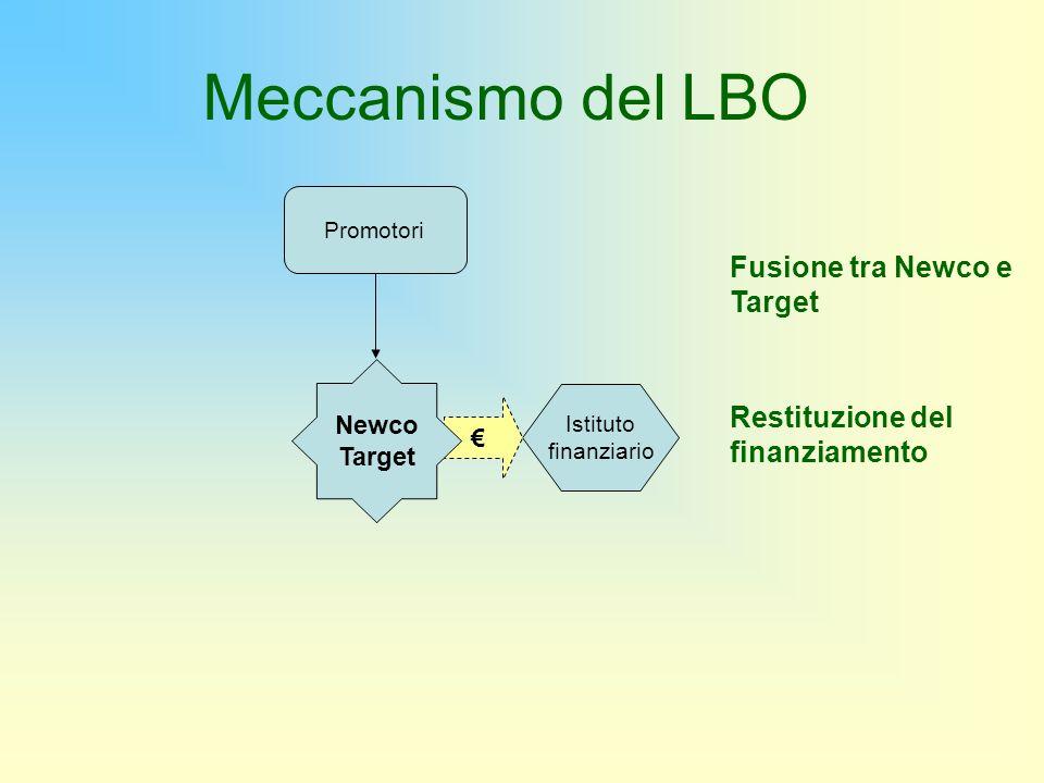 Istituto finanziario Promotori Fusione tra Newco e Target Restituzione del finanziamento Newco Target Meccanismo del LBO