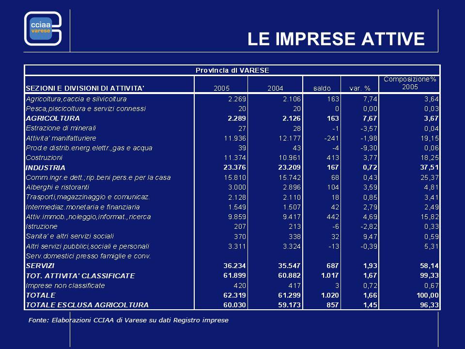 LE IMPRESE ATTIVE Fonte: Elaborazioni CCIAA di Varese su dati Registro imprese