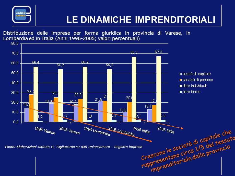 LE DINAMICHE IMPRENDITORIALI Distribuzione delle imprese per forma giuridica in provincia di Varese, in Lombardia ed in Italia (Anni 1996-2005; valori percentuali) Fonte: Elaborazioni Istituto G.