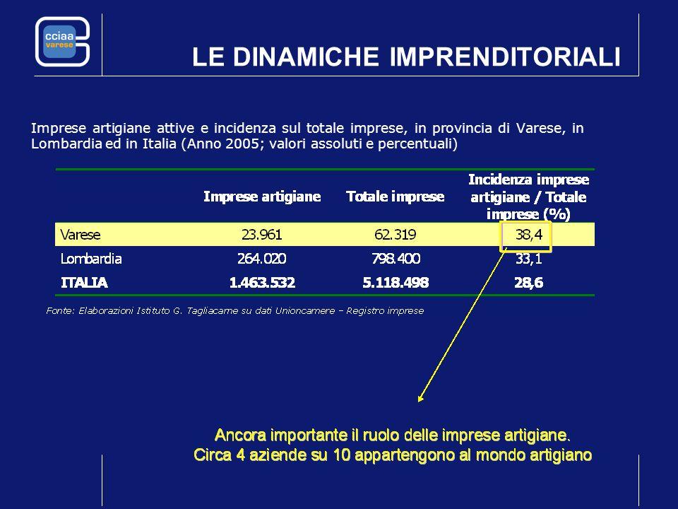 LE DINAMICHE IMPRENDITORIALI Imprese artigiane attive e incidenza sul totale imprese, in provincia di Varese, in Lombardia ed in Italia (Anno 2005; va