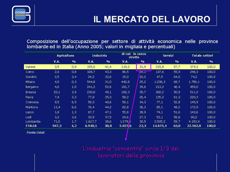 IL MERCATO DEL LAVORO Composizione delloccupazione per settore di attività economica nelle province lombarde ed in Italia (Anno 2005; valori in miglia