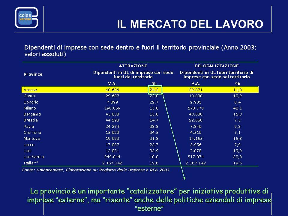 IL MERCATO DEL LAVORO Dipendenti di imprese con sede dentro e fuori il territorio provinciale (Anno 2003; valori assoluti) Fonte: Unioncamere, Elabora