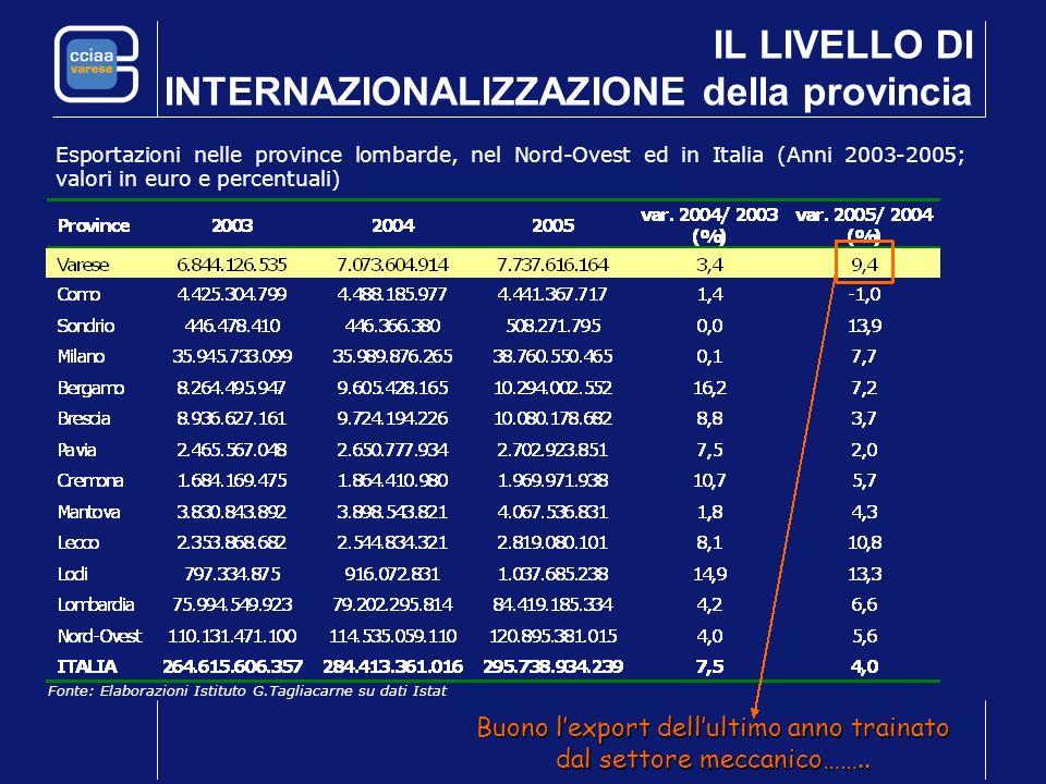 IL LIVELLO DI INTERNAZIONALIZZAZIONE della provincia Esportazioni nelle province lombarde, nel Nord-Ovest ed in Italia (Anni 2003-2005; valori in euro