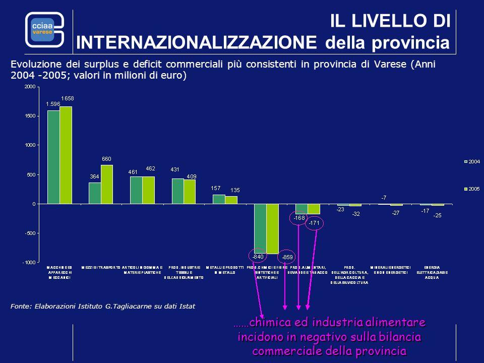 Evoluzione dei surplus e deficit commerciali più consistenti in provincia di Varese (Anni 2004 -2005; valori in milioni di euro) Fonte: Elaborazioni I