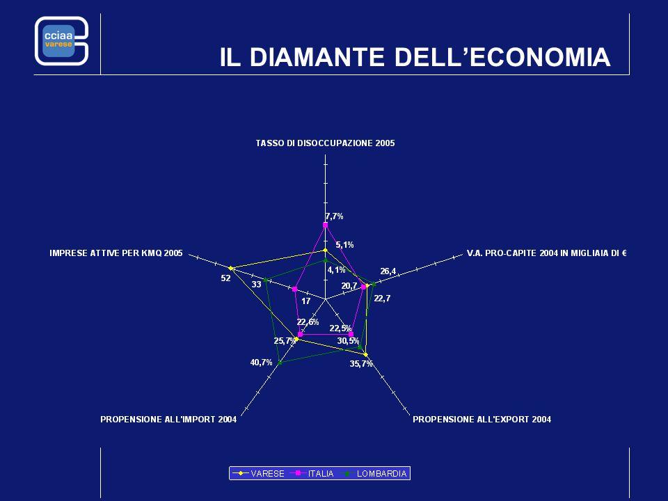 A Varese nel 2004 19.841 milioni di euro di euro 7,63% del valore regionale 1,57% del valore nazionale IL PROCESSO DI CREAZIONE E DISTRIBUZIONE DELLA RICCHEZZA Fonte: elaborazione CCIAA di Varese su dati Tagliacarne