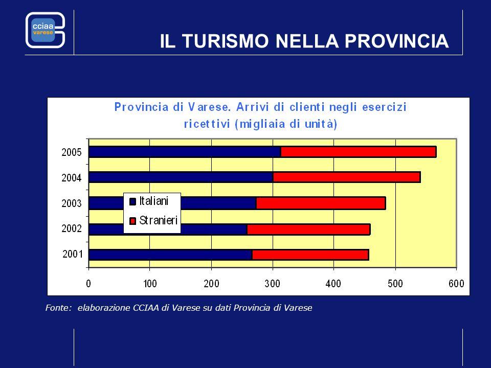 IL TURISMO NELLA PROVINCIA Fonte: elaborazione CCIAA di Varese su dati Provincia di Varese