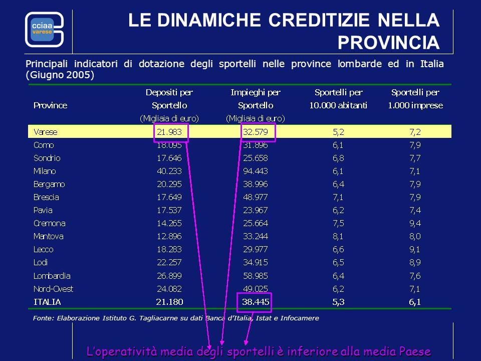 LE DINAMICHE CREDITIZIE NELLA PROVINCIA Principali indicatori di dotazione degli sportelli nelle province lombarde ed in Italia (Giugno 2005) Fonte: E