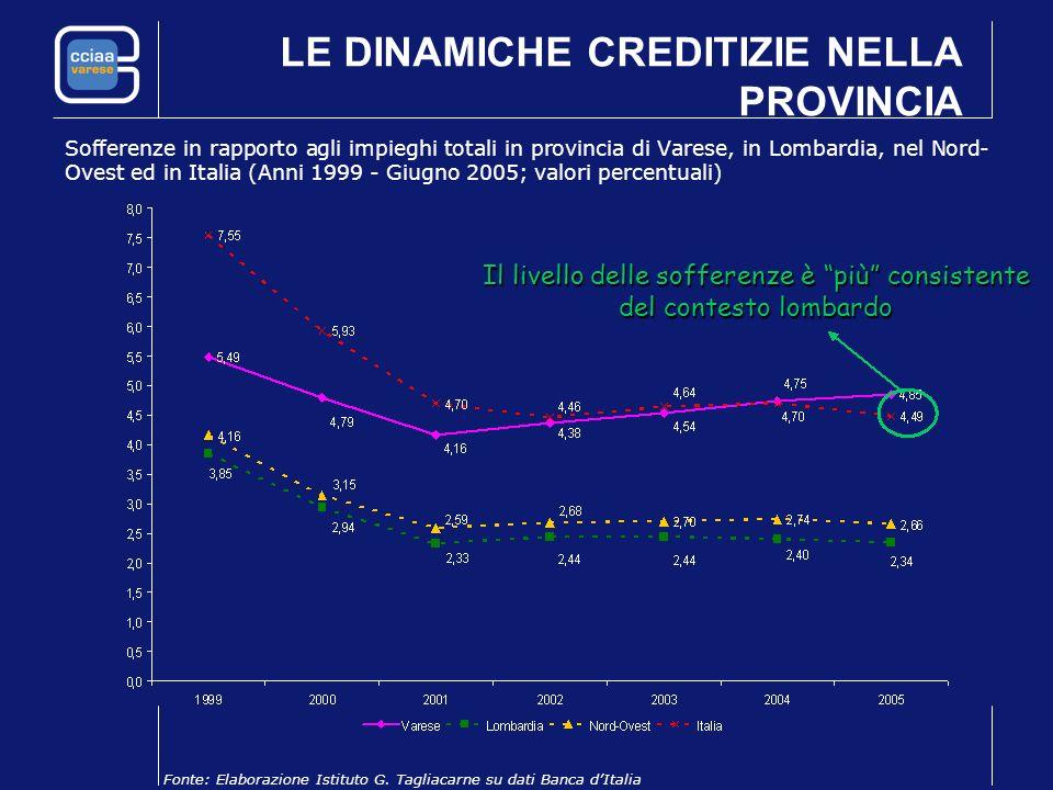 LE DINAMICHE CREDITIZIE NELLA PROVINCIA Sofferenze in rapporto agli impieghi totali in provincia di Varese, in Lombardia, nel Nord- Ovest ed in Italia