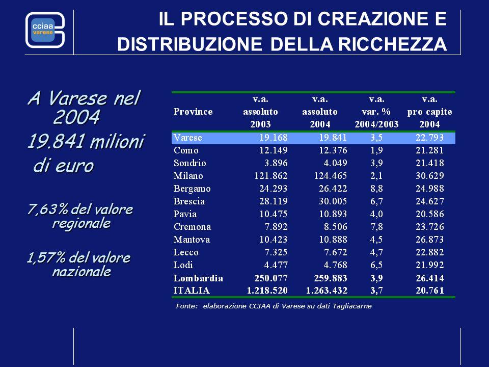 A Varese nel 2004 19.841 milioni di euro di euro 7,63% del valore regionale 1,57% del valore nazionale IL PROCESSO DI CREAZIONE E DISTRIBUZIONE DELLA