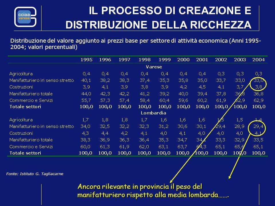 IL PROCESSO DI CREAZIONE E DISTRIBUZIONE DELLA RICCHEZZA Distribuzione del valore aggiunto ai prezzi base per settore di attività economica (Anni 1995