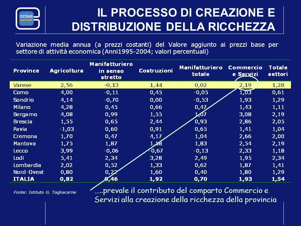 IL PROCESSO DI CREAZIONE E DISTRIBUZIONE DELLA RICCHEZZA Variazione media annua (a prezzi costanti) del Valore aggiunto ai prezzi base per settore di attività economica (Anni1995-2004; valori percentuali) Fonte: Istituto G.