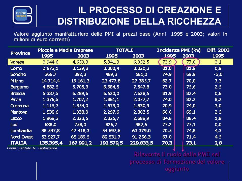 IL PROCESSO DI CREAZIONE E DISTRIBUZIONE DELLA RICCHEZZA Valore aggiunto manifatturiero delle PMI ai prezzi base (Anni 1995 e 2003; valori in milioni