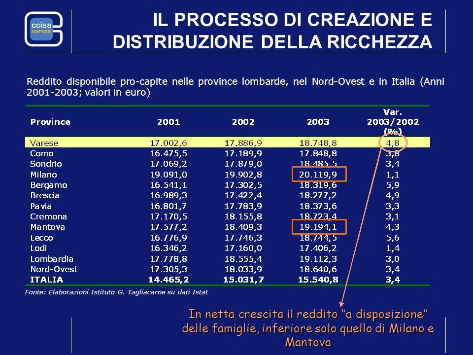 IL PROCESSO DI CREAZIONE E DISTRIBUZIONE DELLA RICCHEZZA Reddito disponibile pro-capite nelle province lombarde, nel Nord-Ovest e in Italia (Anni 2001