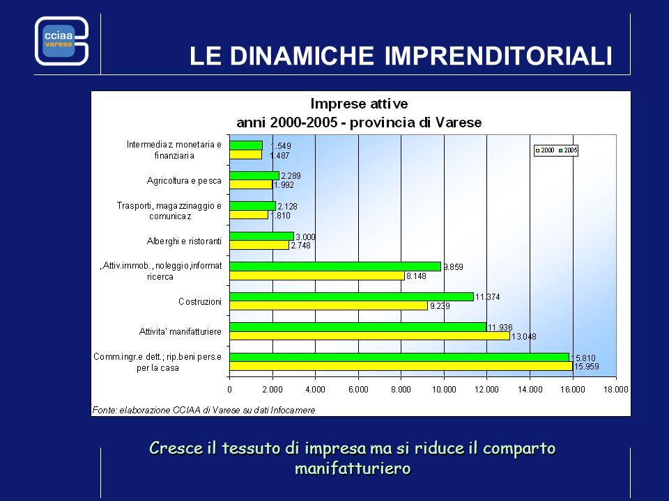 LE DINAMICHE IMPRENDITORIALI In Italia +1,12% imprese attive In Lombardia +1,61% imprese attive A Varese +1,66% imprese attive
