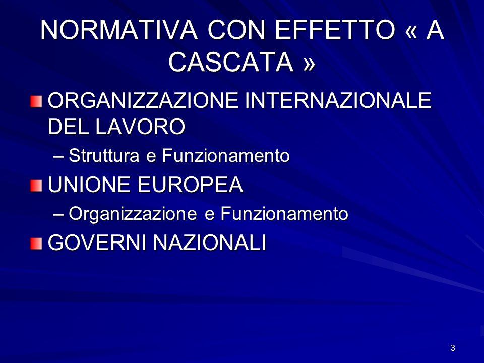 3 NORMATIVA CON EFFETTO « A CASCATA » ORGANIZZAZIONE INTERNAZIONALE DEL LAVORO –Struttura e Funzionamento UNIONE EUROPEA –Organizzazione e Funzionamen