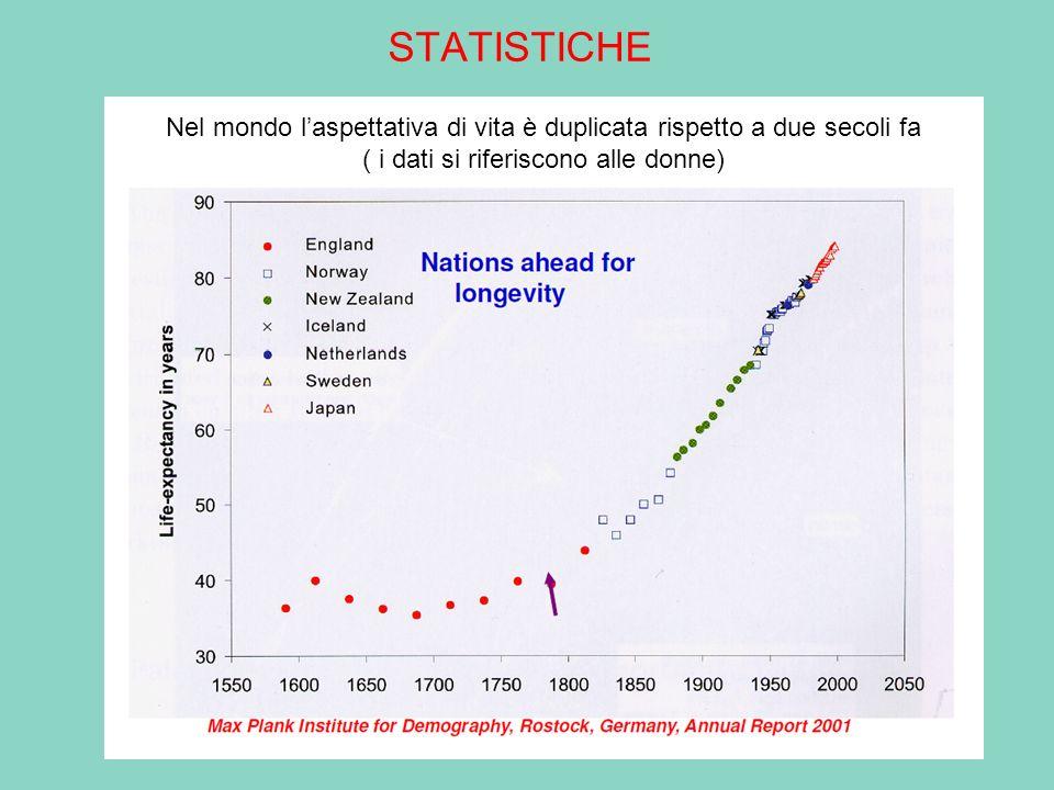 STATISTICHE Nel mondo laspettativa di vita è duplicata rispetto a due secoli fa ( i dati si riferiscono alle donne)