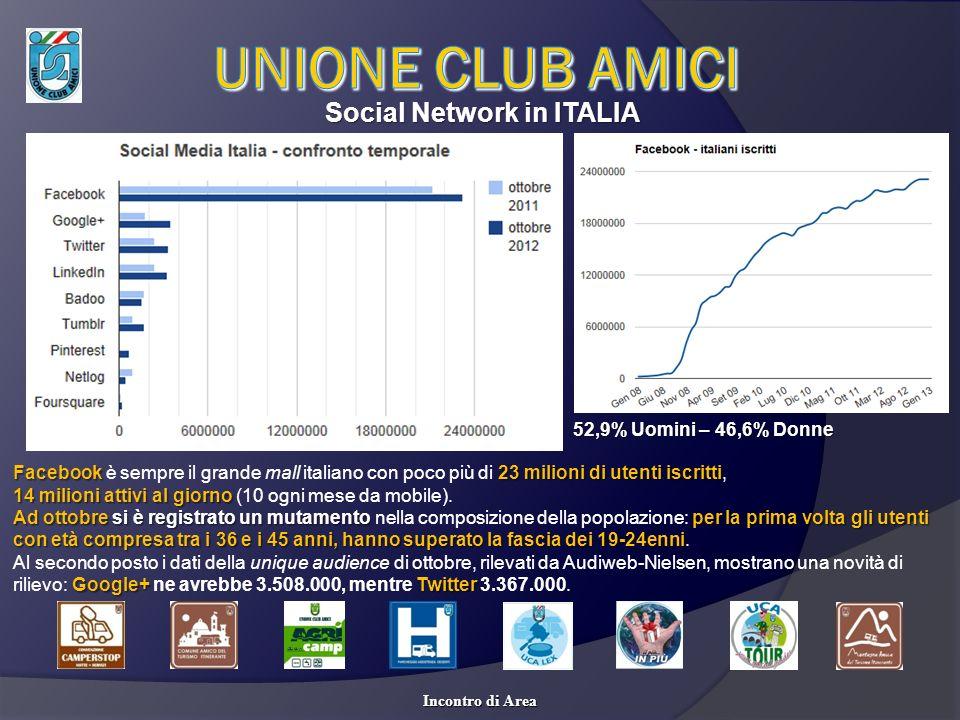 Social Network in ITALIA Incontro di Area Facebook 23 milioni di utenti iscritti Facebook è sempre il grande mall italiano con poco più di 23 milioni