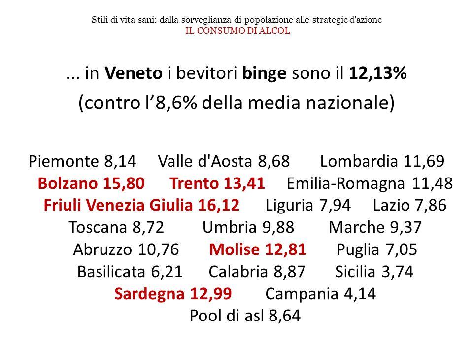 Stili di vita sani: dalla sorveglianza di popolazione alle strategie dazione IL CONSUMO DI ALCOL... in Veneto i bevitori binge sono il 12,13% (contro