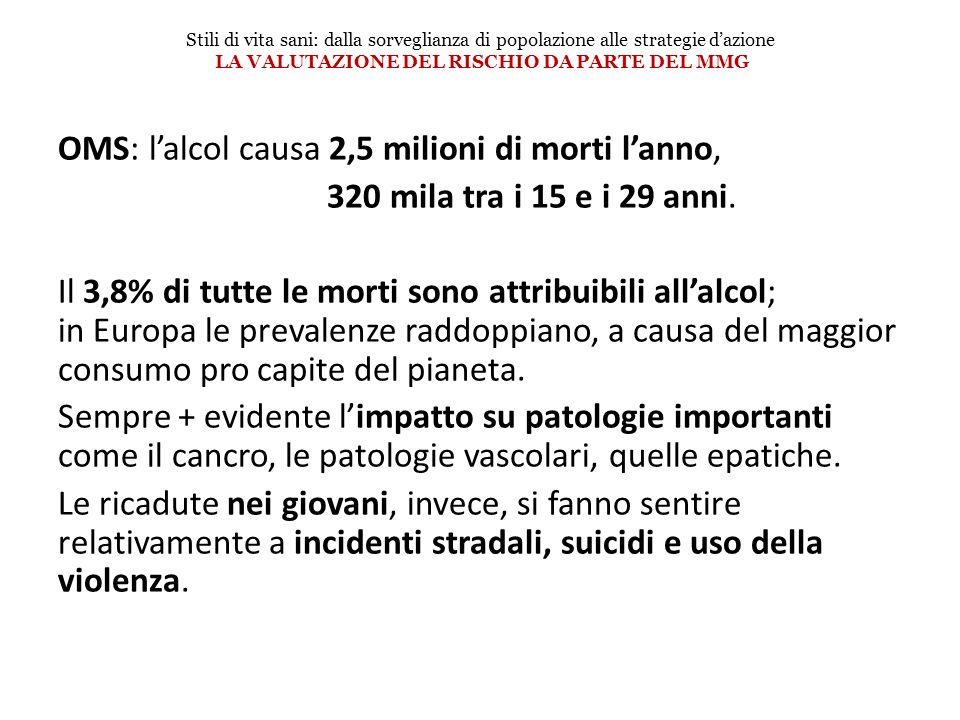 OMS: lalcol causa 2,5 milioni di morti lanno, 320 mila tra i 15 e i 29 anni. Il 3,8% di tutte le morti sono attribuibili allalcol; in Europa le preval