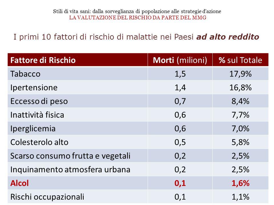 I primi 10 fattori di rischio di malattie nei Paesi ad alto reddito Fattore di RischioMorti (milioni)% sul Totale Tabacco1,517,9% Ipertensione1,416,8%