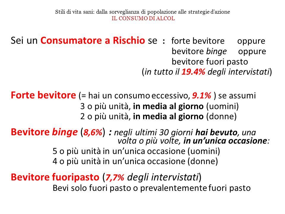Sei un Consumatore a Rischio se : forte bevitore oppure bevitore binge oppure bevitore fuori pasto (in tutto il 19.4% degli intervistati) Forte bevito