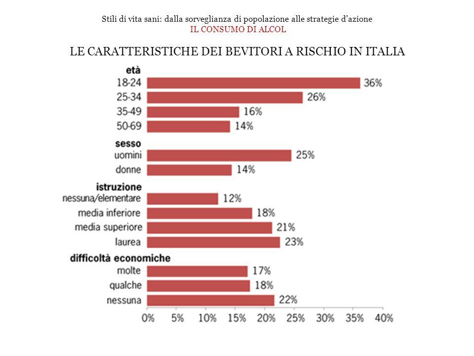 Stili di vita sani: dalla sorveglianza di popolazione alle strategie dazione IL CONSUMO DI ALCOL LE CARATTERISTICHE DEI BEVITORI A RISCHIO IN ITALIA