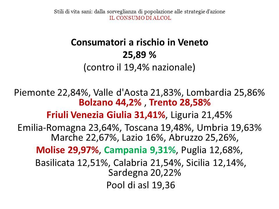 Consumatori a rischio in Veneto 25,89 % (contro il 19,4% nazionale) Piemonte 22,84%, Valle d'Aosta 21,83%, Lombardia 25,86% Bolzano 44,2%, Trento 28,5