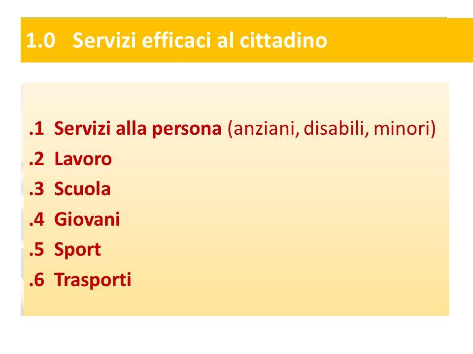 1.0Servizi efficaci al cittadino.1 Servizi alla persona (anziani, disabili, minori).2 Lavoro.3 Scuola.4 Giovani.5 Sport.6 Trasporti