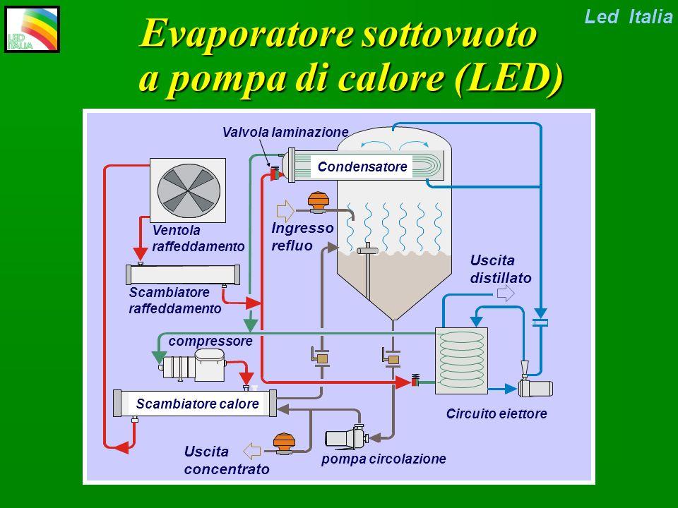 Circuito POMPA DI CALORE + Circuito FLUIDO DI PROCESSO