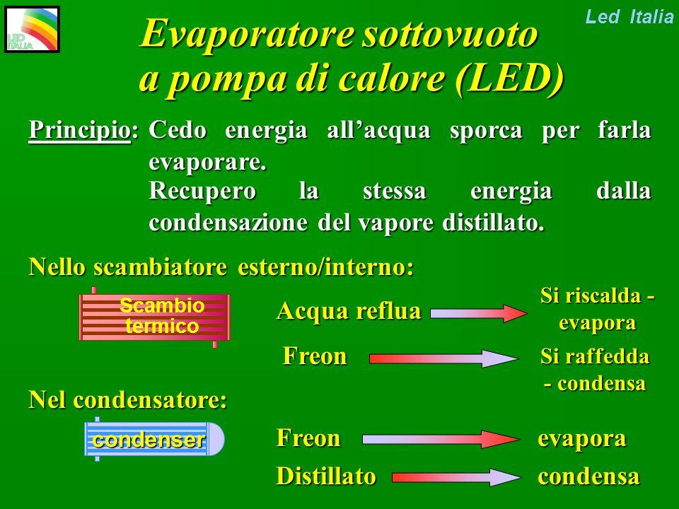Evaporatore sottovuoto a pompa di calore (LED) Led Italia TEX12 E02 G02 D01 VP12 E01 G01 S01 D02 VR01 VP11 K01 V14V13 TX2 E05 Ventola raffeddamento Scambiatore calore Condensatore Uscita distillato Ingresso refluo compressore Valvola laminazione Uscita concentrato Circuito eiettore Scambiatore raffeddamento pompa circolazione