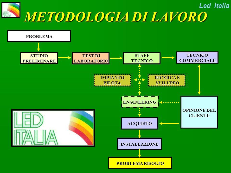 COME OPERA LA LED ITALIA? LA LED ITALIA? Led Italia ….POI ALCUNI ESEMPI APPLICATIVI E REFERENZE