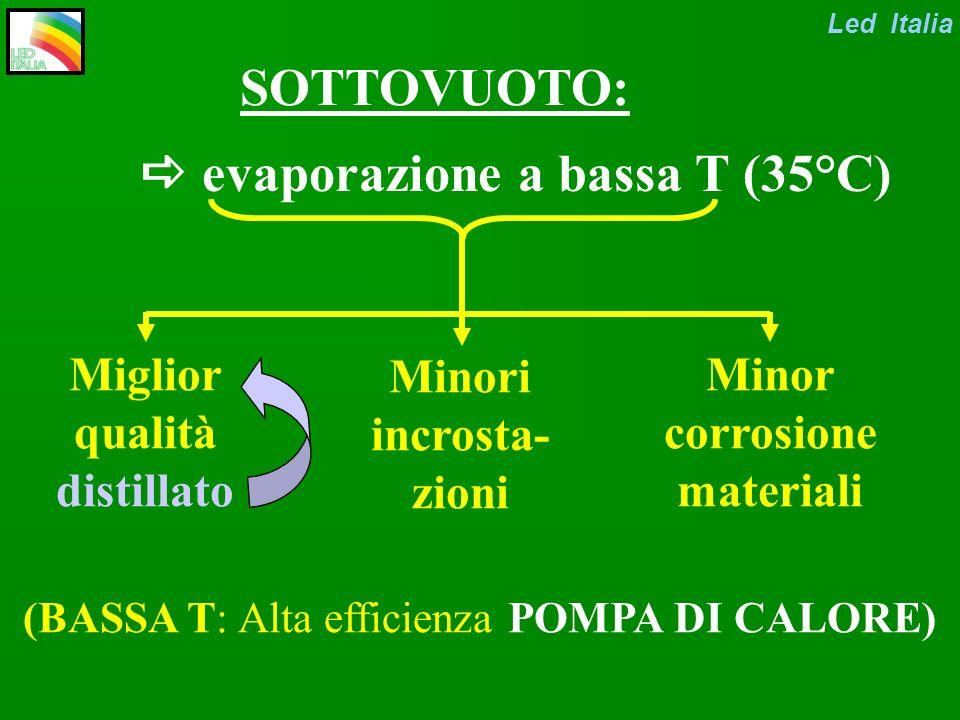 EVAPORAZIONE: Tolgo lacqua da una soluzione che la contiene (emulsione, dispersione) LA TECNICA DELLA: EVAPORAZIONE SOTTOVUOTO Led Italia