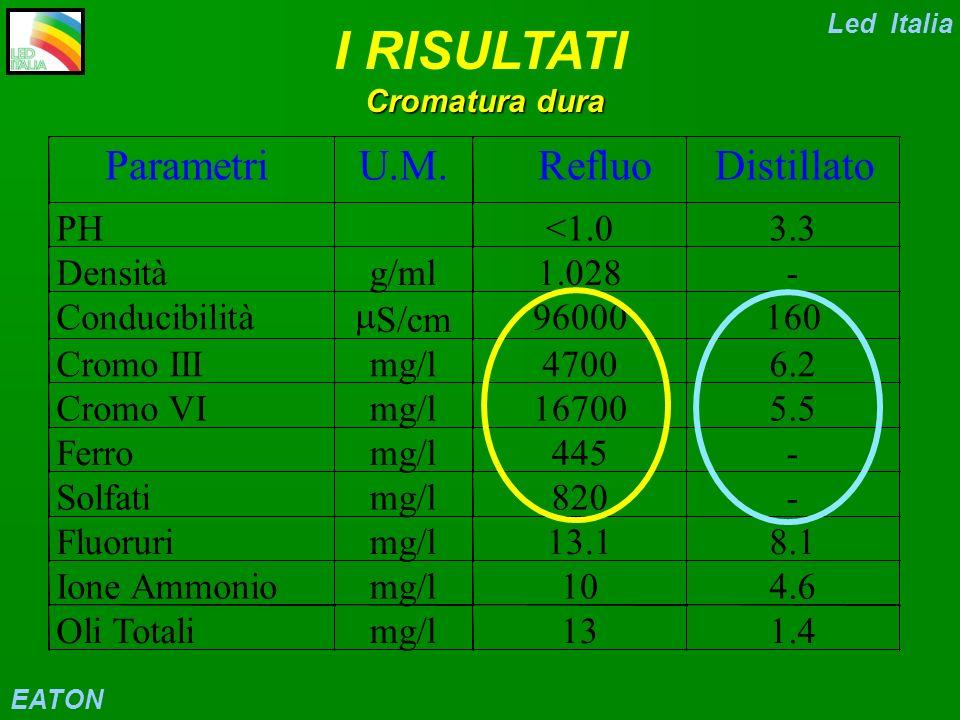 Pre-trattamento(decapag- gio chimico) 1 Cr VI 2 Bagno statico 3 Risc.