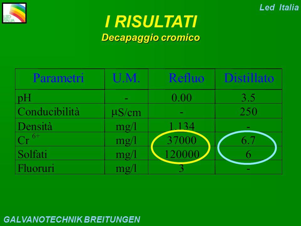 Pre-Trattamento 1 Cr VI 2 Bagno statico 3 Risc.4 Risc.