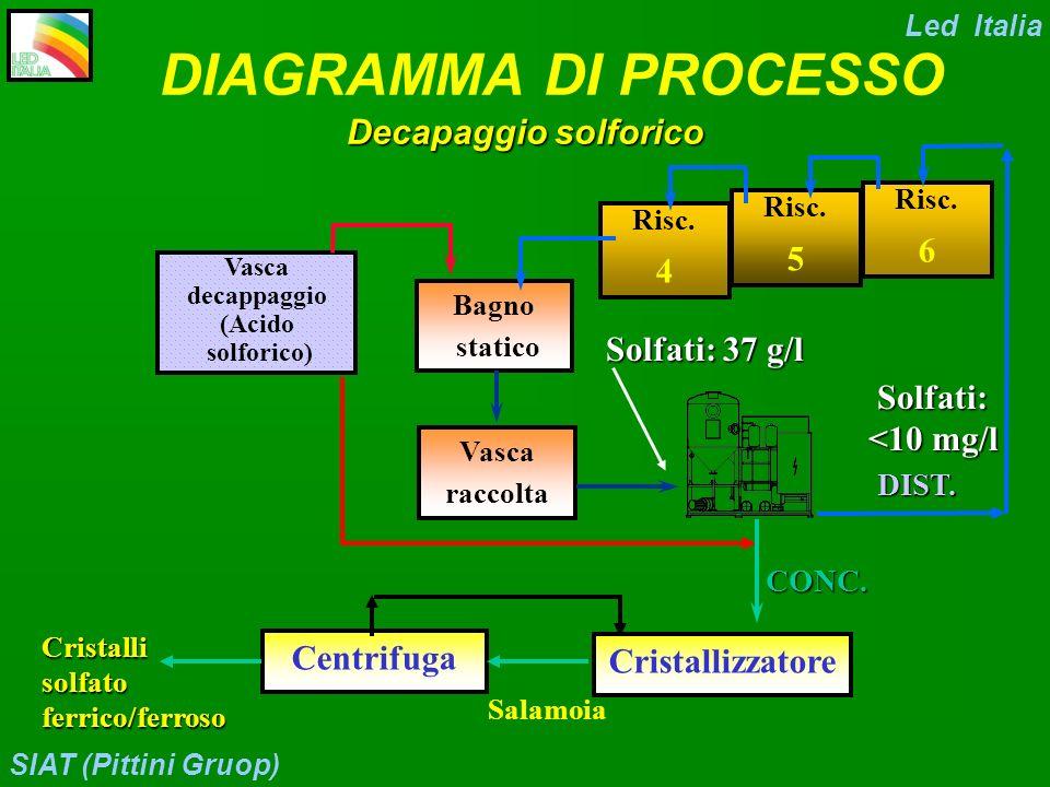 Led Italia SIAT (Pittini Gruop) Case History n°6 Cliente: SIAT (Gruppo Pittini) Prodotto: Filo dacciaio lucidato Tecnologia: Decapaggio Solforico