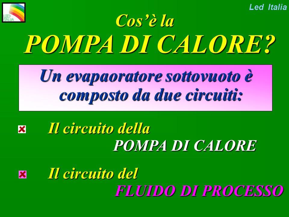 Led Italia Recuperare lenergia del vapore: ( = costi di funzionamento ) Pompa di calore Ricompressione meccanica Termocompressione Multiplo effetto