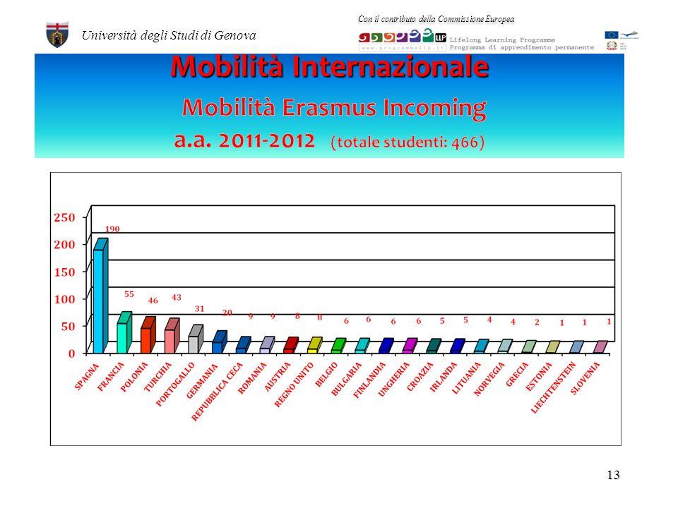 12 Università degli Studi di Genova Con il contributo della Commissione Europea