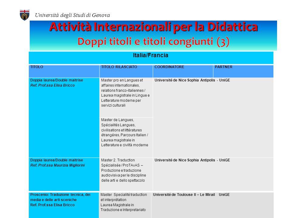 24 Italia/Francia TITOLOTITOLO RILASCIATOCOORDINATOREPARTNER Serp-Chem Master Course in Chemistry specialised in Surface, Electro, Radiation and Photo