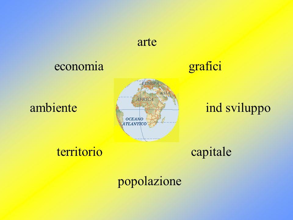 arte economia territorio popolazione capitale grafici ind sviluppoambiente