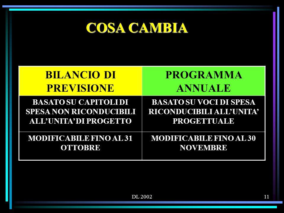 DL 200211 COSA CAMBIA BILANCIO DI PREVISIONE PROGRAMMA ANNUALE BASATO SU CAPITOLI DI SPESA NON RICONDUCIBILI ALLUNITA DI PROGETTO BASATO SU VOCI DI SPESA RICONDUCIBILI ALLUNITA PROGETTUALE MODIFICABILE FINO AL 31 OTTOBRE MODIFICABILE FINO AL 30 NOVEMBRE
