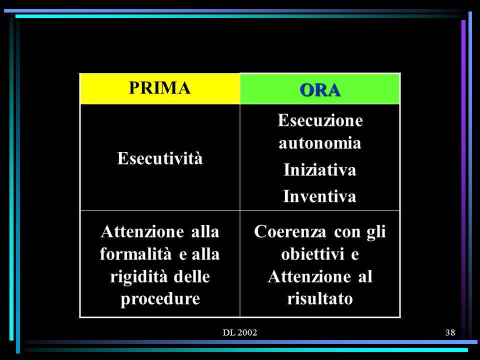 DL 200238 PRIMA ORA Esecutività Esecuzione autonomia Iniziativa Inventiva Attenzione alla formalità e alla rigidità delle procedure Coerenza con gli obiettivi e Attenzione al risultato
