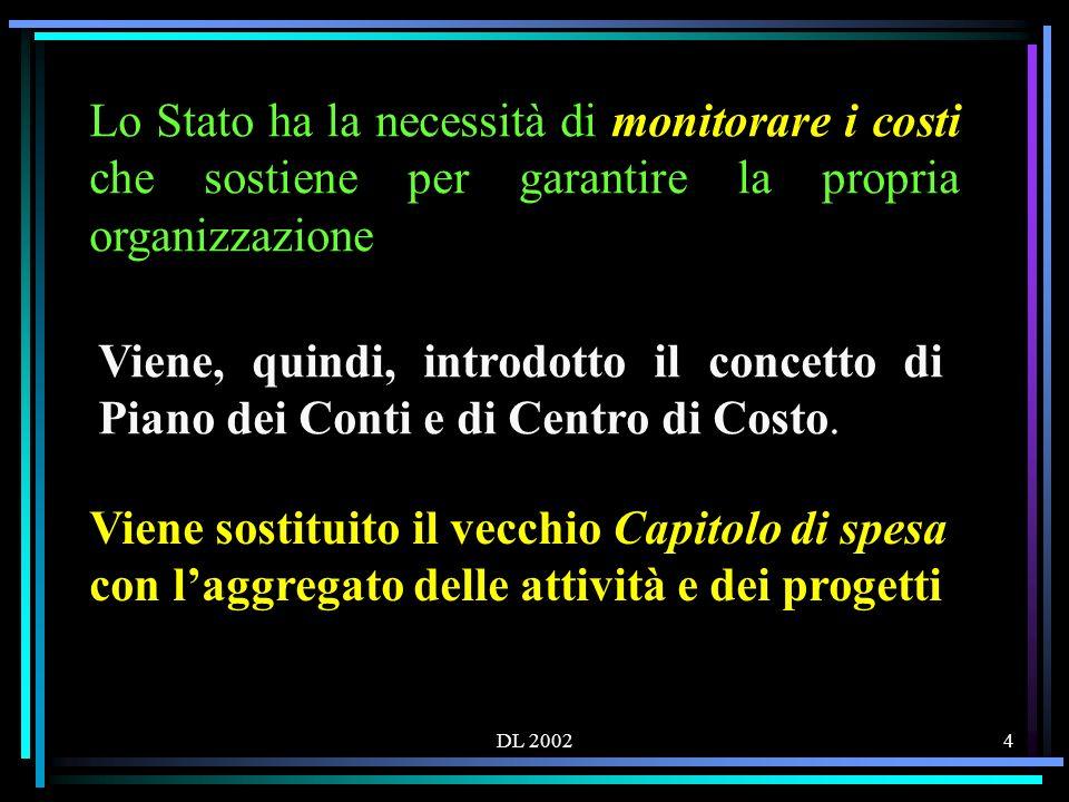 DL 200245 LE SPESE Laggregazione ATTIVITA è suddivisa in: 1.Funzionamento amministrativo generale 2.Funzionamento didattico generale 3.Spese di personale 4.Spese di investimento